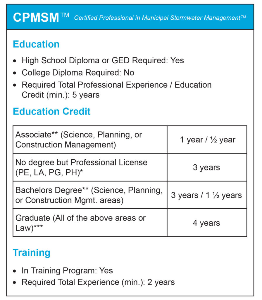 Construction Management classes credit